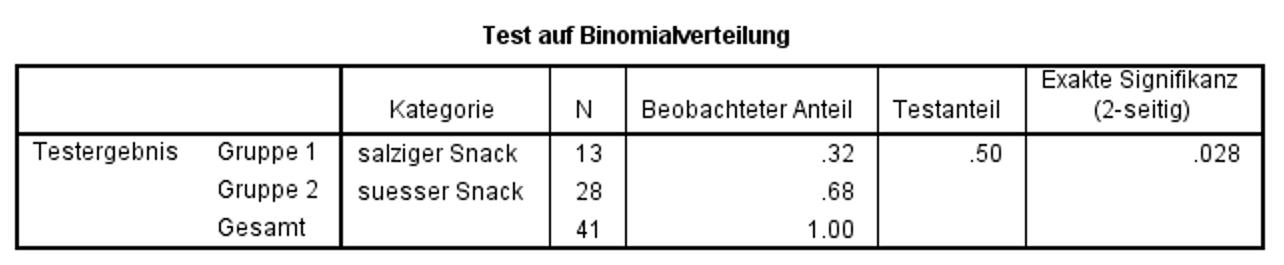 uzh methodenberatung binomialtest. Black Bedroom Furniture Sets. Home Design Ideas