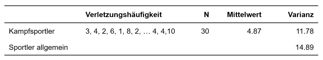 UZH - Methodenberatung - Chi-Quadrat-Streuungstest<br/>
