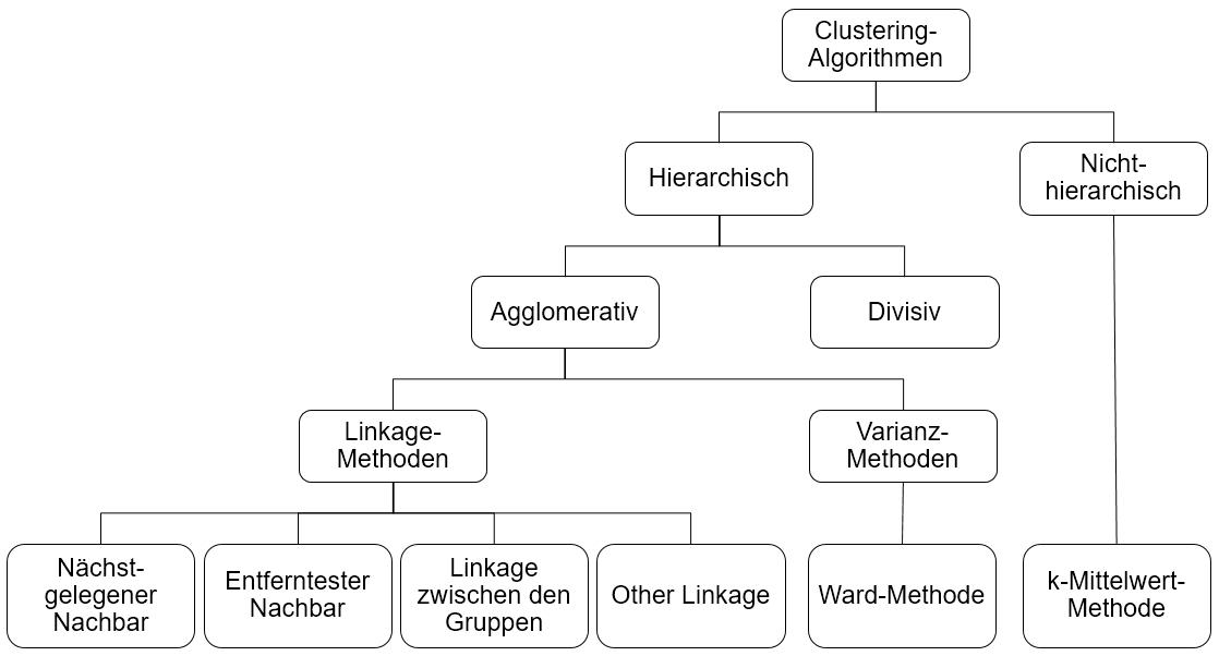Überblick über Clustering-Algorithmen (Quelle: [Universität Zürich,  2018](https://www.methodenberatung.uzh.ch/de/datenanalyse_spss/interdependenz/gruppierung/cluster.html))