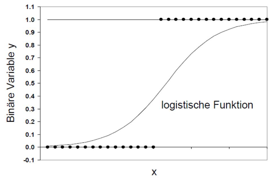 Uzh Methodenberatung Logistische Regressionsanalysebr